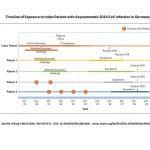 Coronavirus - Deutscher Patient 1 ist auch Europäischer Patient 1